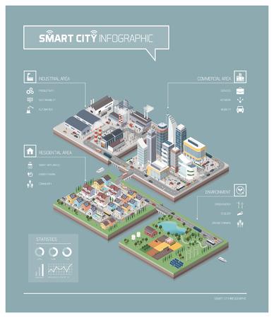 Vektor isometrische zeitgenössische Stadtinseln infografisch mit Gebäuden, Fabriken, Menschen und Straßen: Gewerbegebiet, Wohnviertel, Industriepark, Bauernhof und Naturgebiet