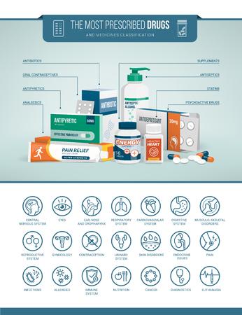 Medicina, atención médica y farmacéuticos infográficos con clasificación de drogas e iconos conjunto Ilustración de vector