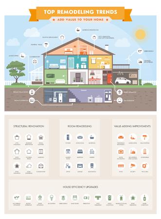 Top Home Remodeling Trends Infografik mit Hausabschnitten und Icons: smart Haus, Ökologie und Immobilien-Konzept