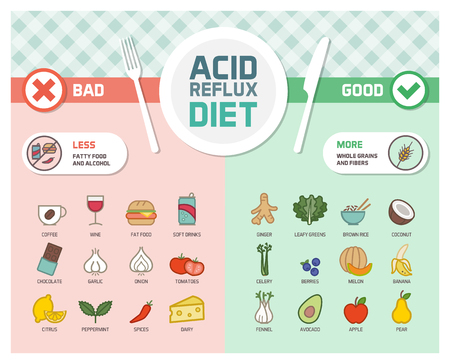 Acid reflux and gerd symptoms prevention diet with trigger foods and anti-inflammatory healthy food