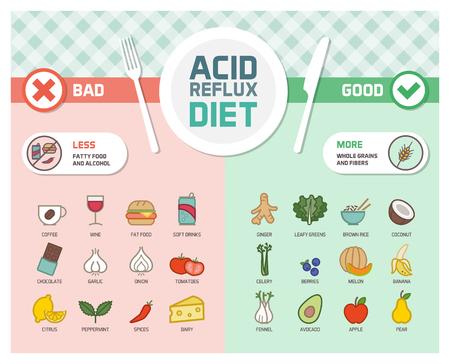 Reflujo ácido y dieta de la prevención de los síntomas del gerd con los alimentos del disparador y los alimentos sanos antiinflamatorios