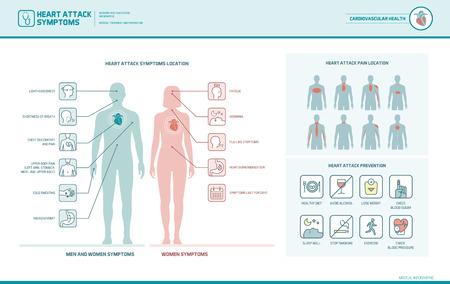 Sintomi di attacco cardiaco su uomini e donne infografiche, localizzazione del dolore e suggerimenti per la prevenzione