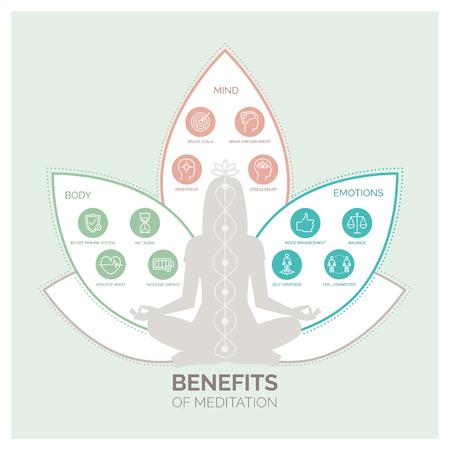 Meditación beneficios de salud para el cuerpo, la mente y las emociones, infografía vectorial con iconos conjunto