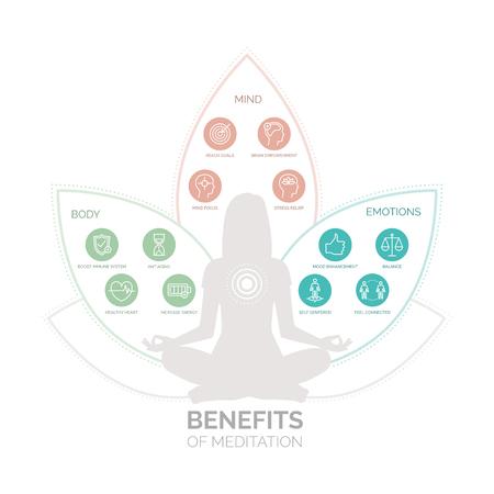 몸, 마음 및 감정을위한 명상 건강 혜택, 벡터 아이콘이 설정된 infographic