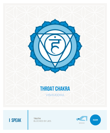 Throat chakra Vishuddha: chakras, energy healing and yoga poses infographic