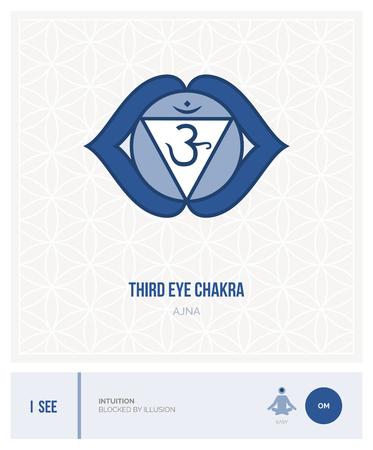 Third eye chakra Ajna: chakras, energy healing and yoga poses infographic