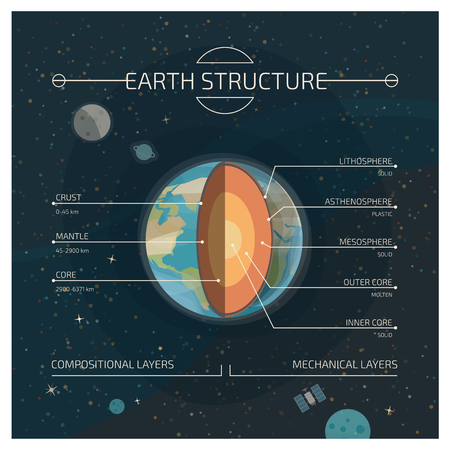 The interior layered structure of the earth, compositional and mechanical layers infographic