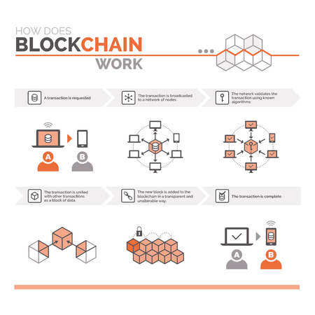 How does a blockchain work: cryptocurrency and secure transactions infographic Illustration.