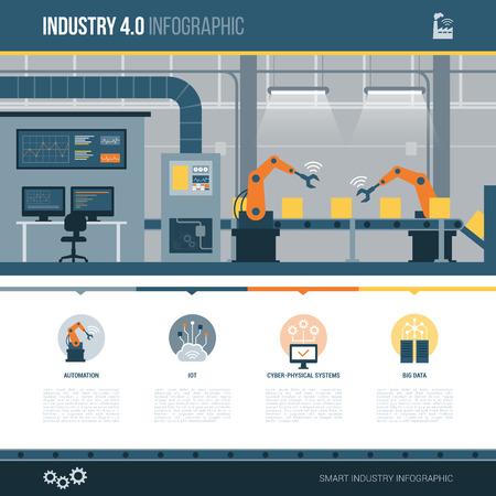 Industrie 4.0, automatisering en productielijn infographic met conceptpictogrammen en exemplaarruimte Vector Illustratie