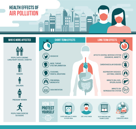 Health effects of air pollution on human body, short and long term effects and diseases; vector infographic with icons