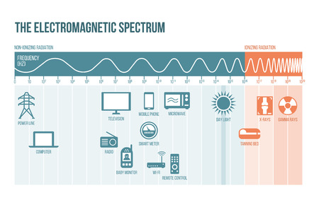 The electromagnetic spectrum diagram with frequencies, waves and examples Ilustrace