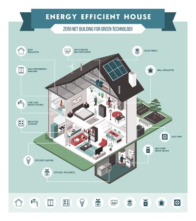 Sezione trasversale della casa eco isometrica contemporanea ad alta efficienza energetica e infografica degli interni delle stanze con icone, persone e arredi. Vettoriali