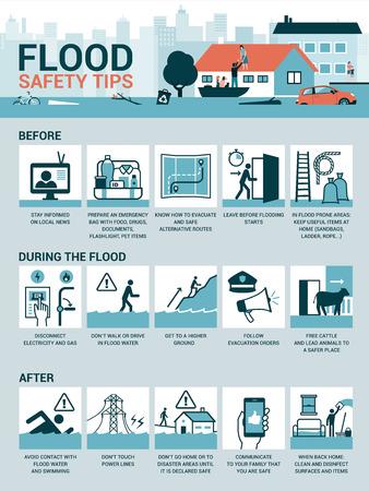 Consejos de seguridad contra inundaciones y preparación antes, durante y después de la emergencia, infografía vectorial Ilustración de vector