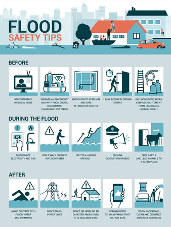 Suggerimenti per la sicurezza contro le inondazioni e preparazione prima, durante e dopo l'emergenza, infografica vettoriale Vettoriali