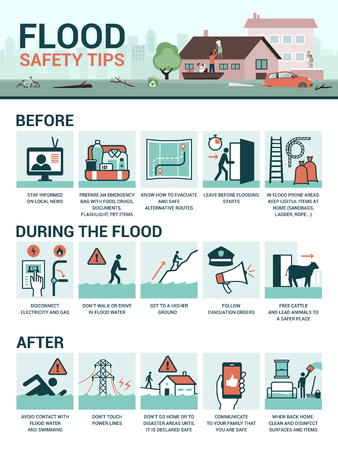 Flood safety tips and preparation before, during and after the emergency, vector infographic