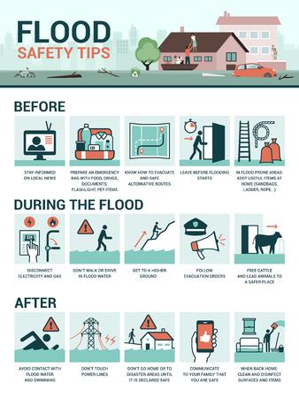 Veiligheidstips en voorbereiding voor overstromingen voor, tijdens en na de noodsituatie, vector infographic
