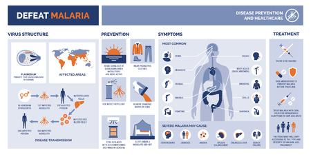 Besiege die Infografik des Malaria Medical Vector mit Prävention, Symptomen und Behandlung von Krankheiten