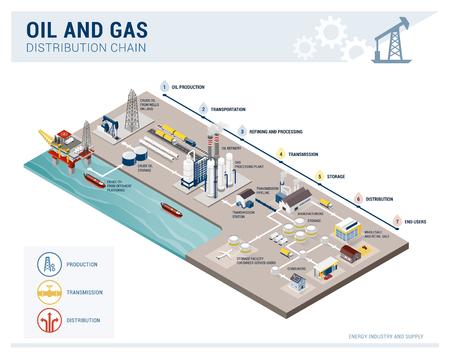 Infografía isométrica de la cadena de producción y distribución de petróleo y gas, suministro de energía y concepto de la industria