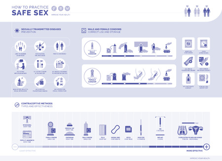 How to practice safe infographic: sexually transmitted diseases prevention, how to use male and female condoms, contraceptive methods and their effectiveness