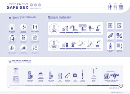 Wie man eine sichere Infografik praktiziert: Prävention von sexuell übertragbaren Krankheiten, Verwendung von Kondomen für Männer und Frauen, Verhütungsmethoden und ihre Wirksamkeit