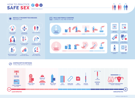 How to practice safe sex infographic: sexually transmitted diseases prevention, how to use male and female condoms, contraceptive methods and their effectiveness Ilustração