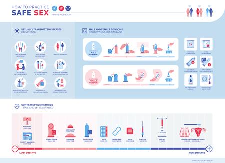 Wie man eine sichere Infografik praktiziert: Prävention von sexuell übertragbaren Krankheiten, Verwendung von Kondomen für Männer und Frauen, Verhütungsmethoden und ihre Wirksamkeit Vektorgrafik