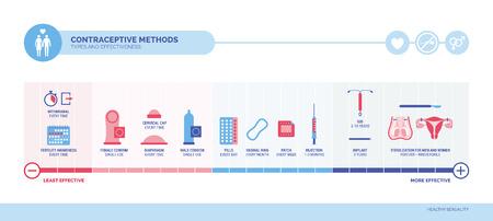 Infografik zu Verhütungsmethoden, Typen und Wirksamkeit mit den gängigsten Verhütungsmitteln und wie oft sie angewendet werden müssen, Verhütungs- und Aufklärungskonzept