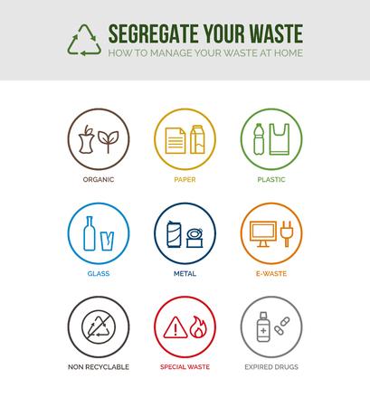 Symbole für Abfallsammlung und -trennung: Müllkategorien unterteilt nach Art und Material, Nachhaltigkeit und Recycling