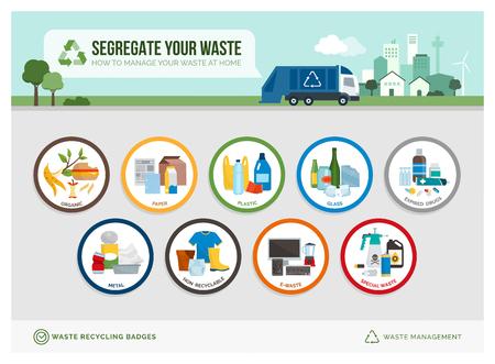 Bildungssymbolabzeichen für Mülltrennung und Recycling mit verschiedenen Müllarten und Beispielen: Nachhaltigkeits- und Umweltkonzept Vektorgrafik