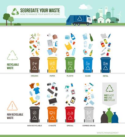 Infografica su raccolta, segregazione e riciclaggio dei rifiuti: immondizia separata in diversi tipi e raccolta in contenitori per rifiuti, ogni bidone contiene un materiale diverso