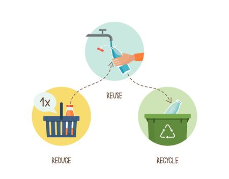Green living and sustainability tips: reduce, reuse, recycle Ilustração