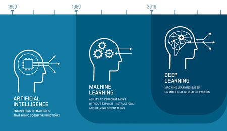 Artificial intelligence, machine learning and deep learning development infographic with icons and timeline