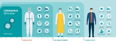 Coronavirus protection advice, safety equipment and practice for people and workers, vector infographic