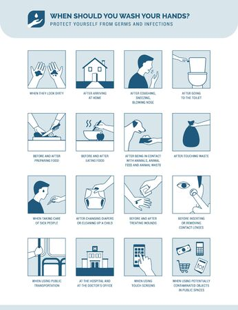 Personal hygiene, disease prevention and healthcare educational infographic: when should you wash your hands?