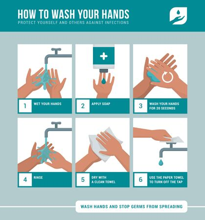 Personal hygiene, disease prevention and healthcare educational infographic: how to wash your hands properly step by step 向量圖像