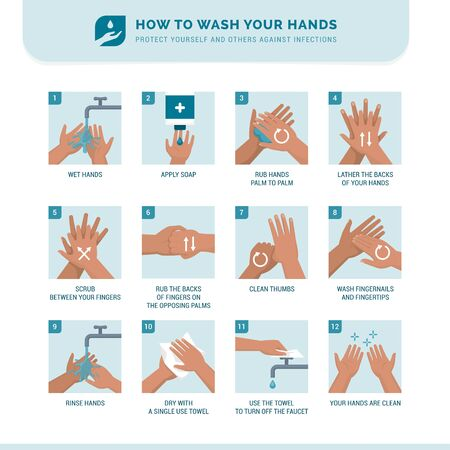 How to wash hands instruction