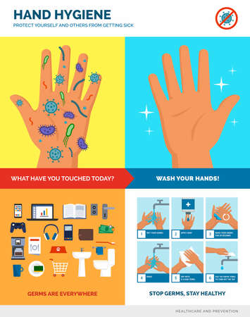 Hand hygiene and safe hand washing poster: hand washing procedure, dirty and clean hands, most dirty surfaces and objects, educational infographic