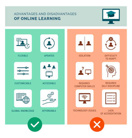Advantages and disadvantages of online learning infographic with icons set