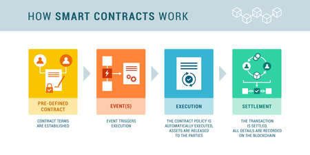 How smart contracts work: pre-defined terms, triggering event, execution and settlement