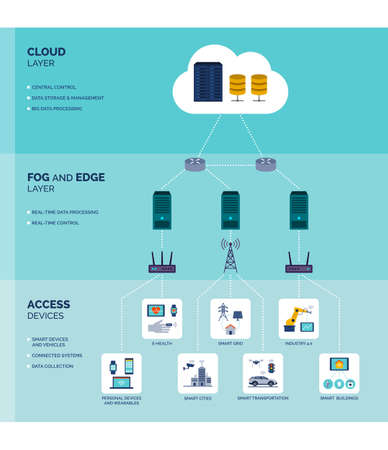 Fog and edge computing infographic: data transfer optimization technology Ilustração