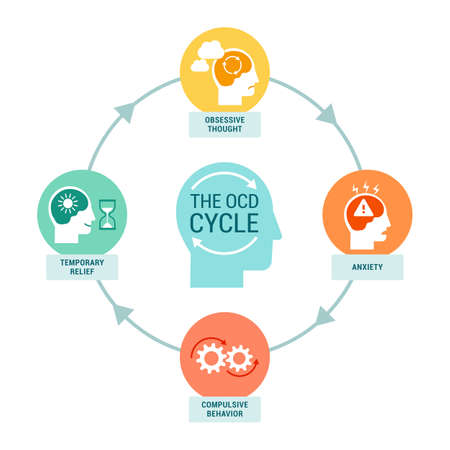 The OCD cycle infographic: obsessive thought, anxiety, compulsive behavior and temporary relief