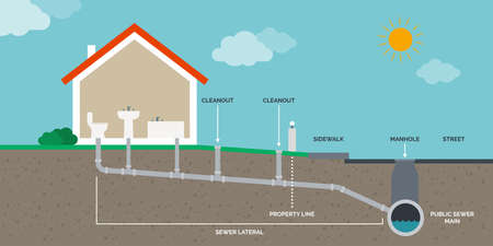Home drain and sewer system infographic 向量圖像