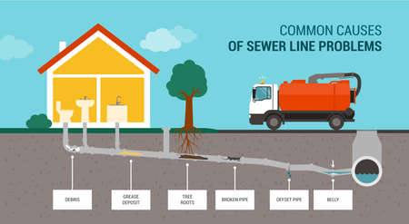 Common causes of sewer line problems infographic and sewer truck