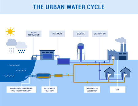 The urban water cycle: water abstraction, treatment, distribution and wastewater management infographic 向量圖像