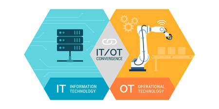 Information technology and operational technology convergence, industrial IOT 向量圖像