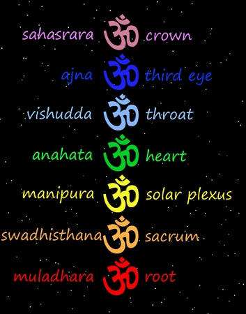 heart chakra red: Colored aum  om in chakra column with their names in night background