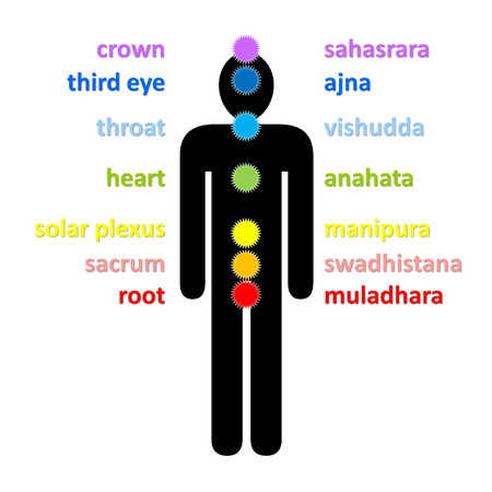 Seven colorful chakras column with their english and sanskrit name upon male black shadow in white background photo