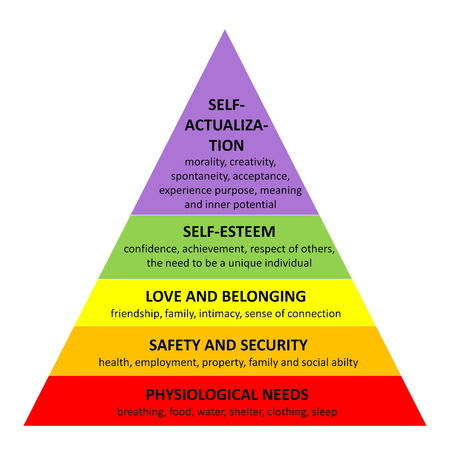 흰색 배경에있는 각 인간, 모든 필수 요구 사항을 설명하는 자세한 유명한 매슬로우 피라미드 스톡 콘텐츠