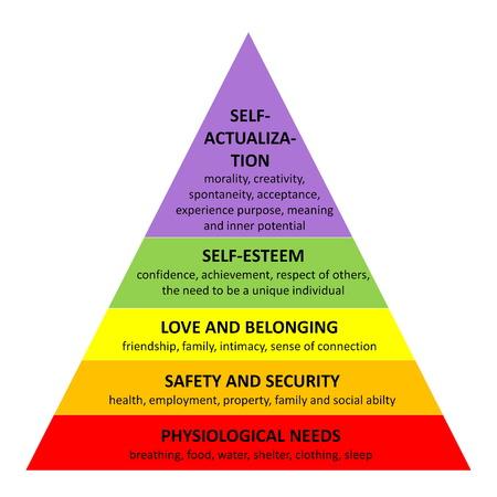 piramide humana: Famosa pirámide de Maslow detallada que describe todas las necesidades esenciales de cada ser humano, en el fondo blanco Foto de archivo