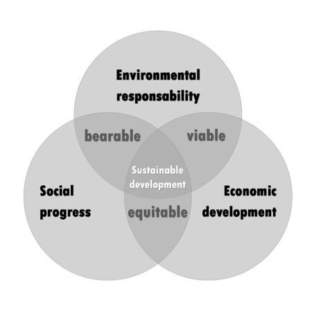 Sustainable development diagram with three grey bubbles in white  photo